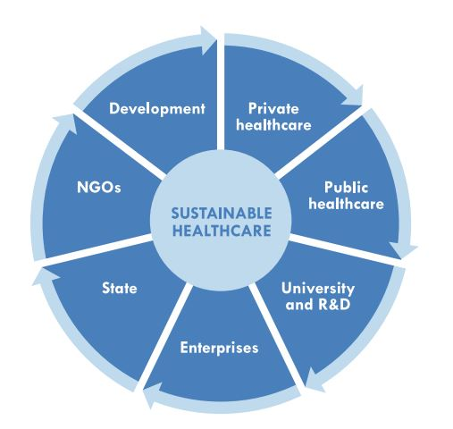 stakeholders sustainable healthcare
